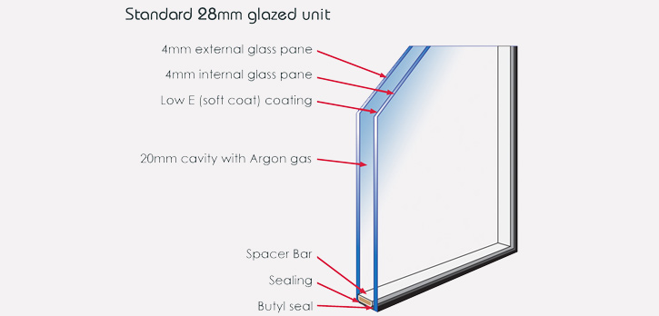 quality design 005c9 7489f Double Glazed Glass Units, Hull - Kingsley Glass, Hull, East ...